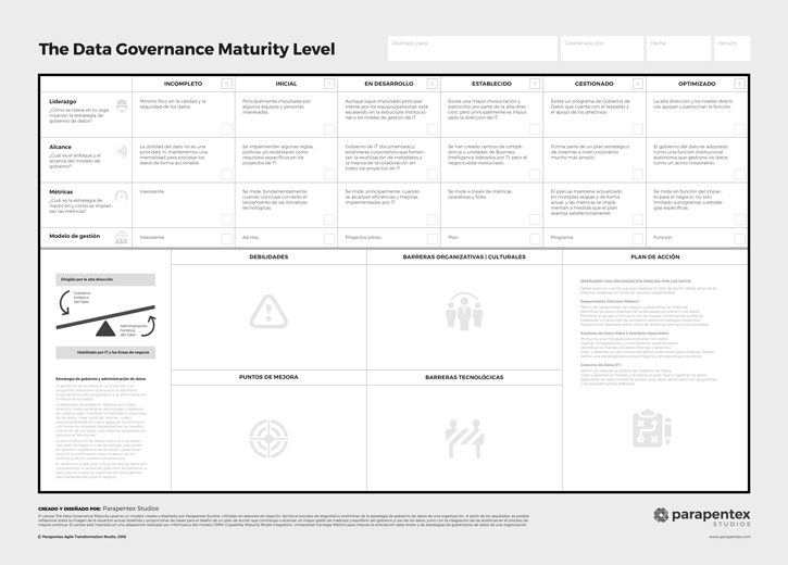 The Data Governance Maturity Level - The Canvas Modeling