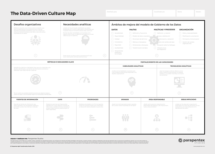The Data-Driven Culture Map - The Canvas Modeling